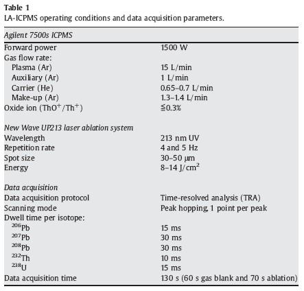 U pb geochronology zircon dating